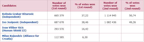 Wyniki wyborów prezydenckich w Chorwacji w 2015 r.