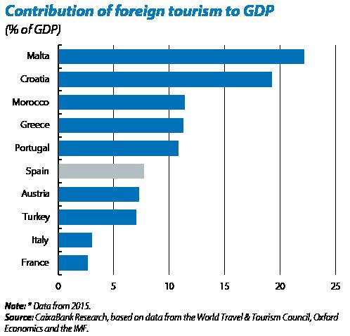 Udział turystyki w PKB Chorwacji i wybranych krajów.